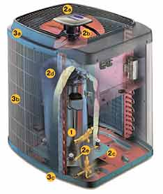 Choosing an air conditioning and heating system - Choosing condensing central heating unit ...