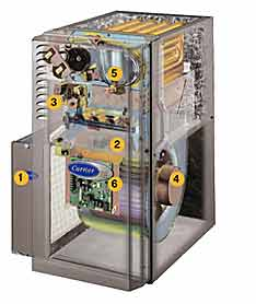 Replacing your central heating system for How to choose a gas furnace